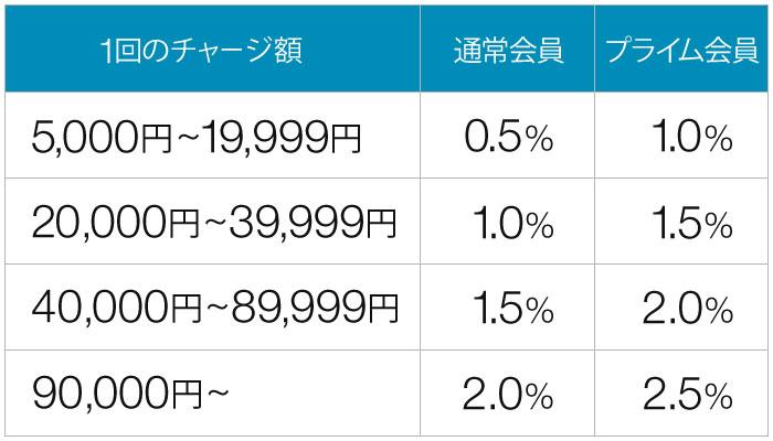 アマゾンギフト券チャージ利率