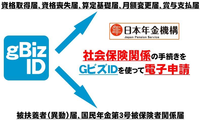 算定基礎届と賞与支払届をGビズIDを使って電子申請